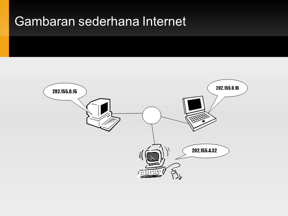 Gambaran sederhana Internet 202.155.0.15 202.155.0.10 202.155.4.32