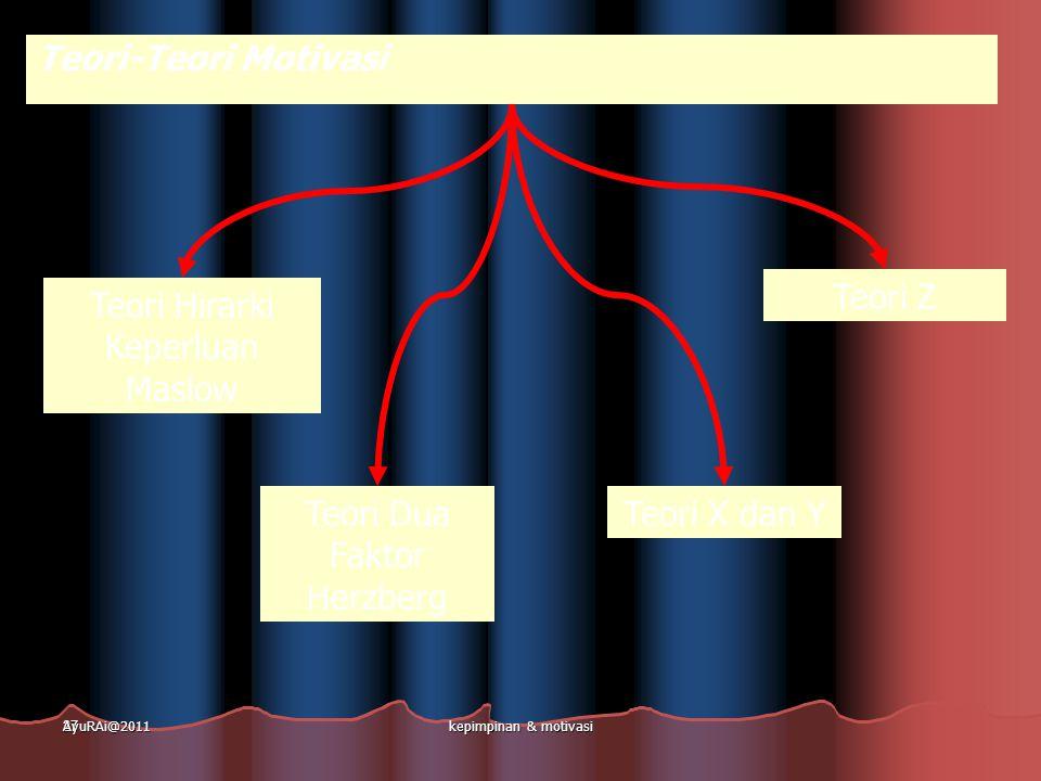 27 Teori Hirarki Keperluan Maslow Teori Dua Faktor Herzberg Teori X dan Y Teori Z Teori-Teori Motivasi AyuRAi@2011kepimpinan & motivasi