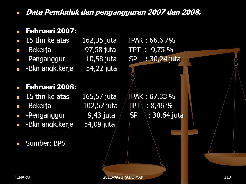  Data Penduduk dan pengangguran 2007 dan 2008.  Februari 2007:  15 thn ke atas 162,35 juta TPAK : 66,6 7%  -Bekerja 97,58 juta TPT : 9,75 %  -Pen