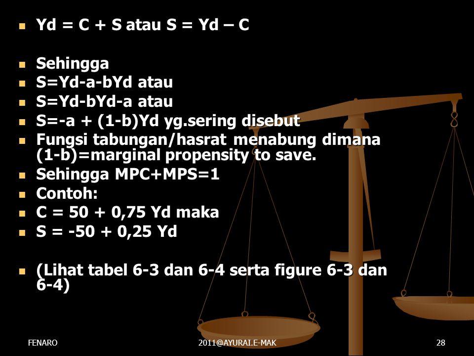  Yd = C + S atau S = Yd – C  Sehingga  S=Yd-a-bYd atau  S=Yd-bYd-a atau  S=-a + (1-b)Yd yg.sering disebut  Fungsi tabungan/hasrat menabung diman