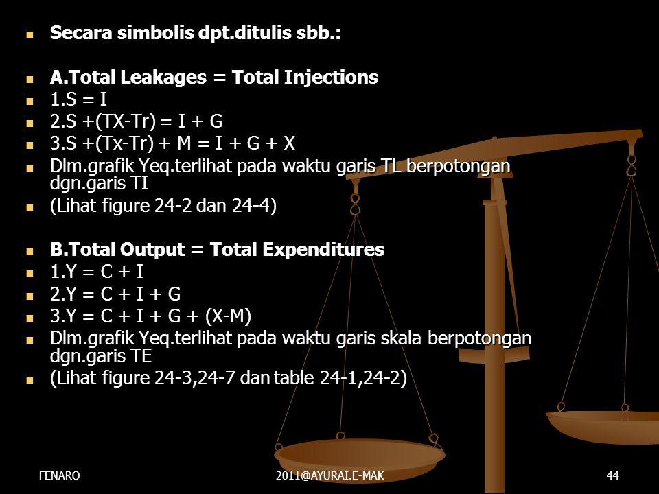  Secara simbolis dpt.ditulis sbb.:  A.Total Leakages = Total Injections  1.S = I  2.S +(TX-Tr) = I + G  3.S +(Tx-Tr) + M = I + G + X  Dlm.grafik