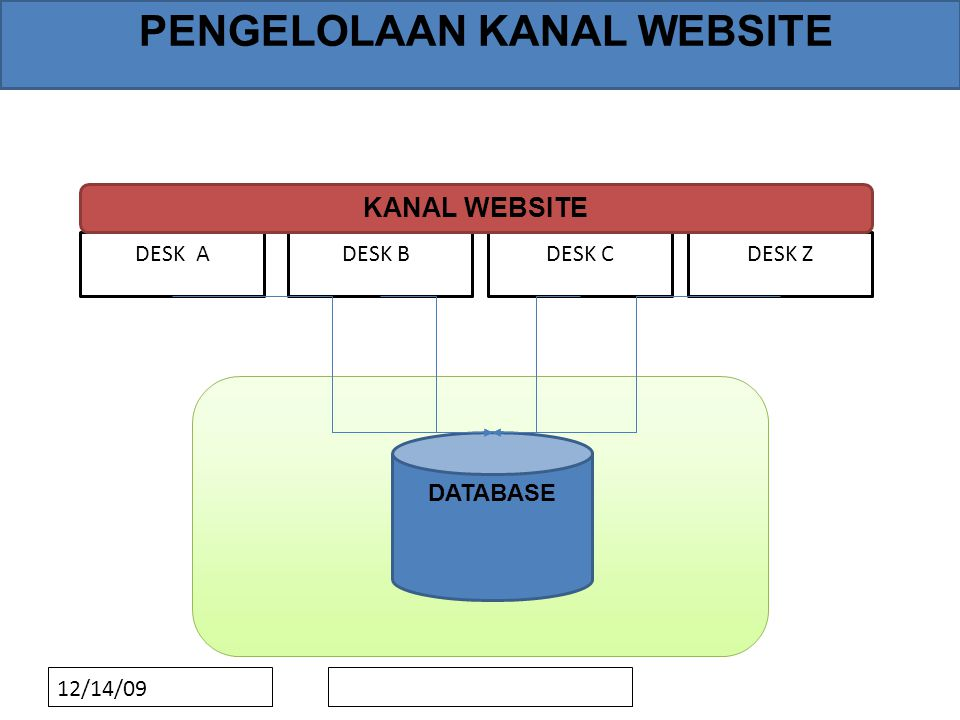 12/14/09 PENGELOLAAN KANAL WEBSITE DESK ADESK BDESK CDESK Z DATABASE KANAL WEBSITE