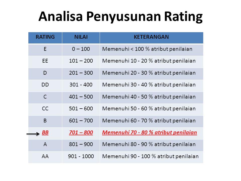 Analisa Penyusunan Rating RATINGNILAIKETERANGAN E0 – 100Memenuhi < 100 % atribut penilaian EE101 – 200Memenuhi 10 - 20 % atribut penilaian D201 – 300M