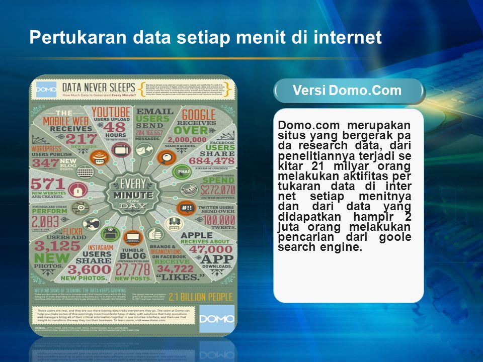 Pertukaran data setiap menit di internet Versi Domo.Com Domo.com merupakan situs yang bergerak pa da research data, dari penelitiannya terjadi se kita