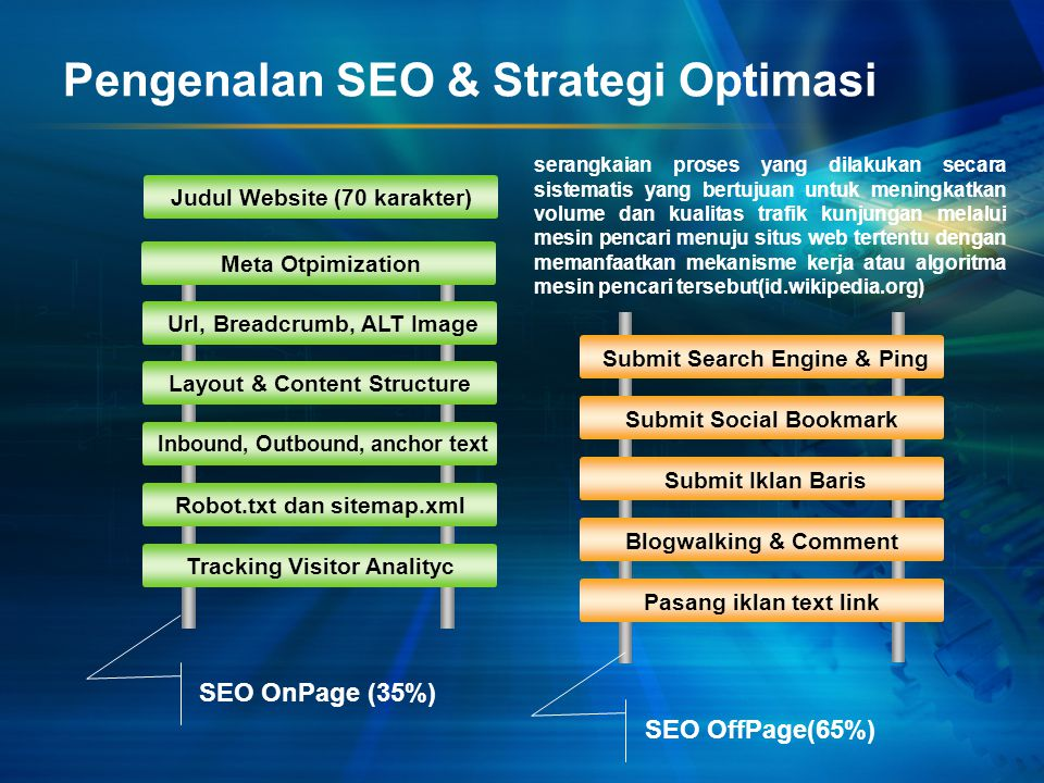 Pengenalan SEO & Strategi Optimasi Judul Website (70 karakter) Layout & Content Structure Inbound, Outbound, anchor text Robot.txt dan sitemap.xml Tra