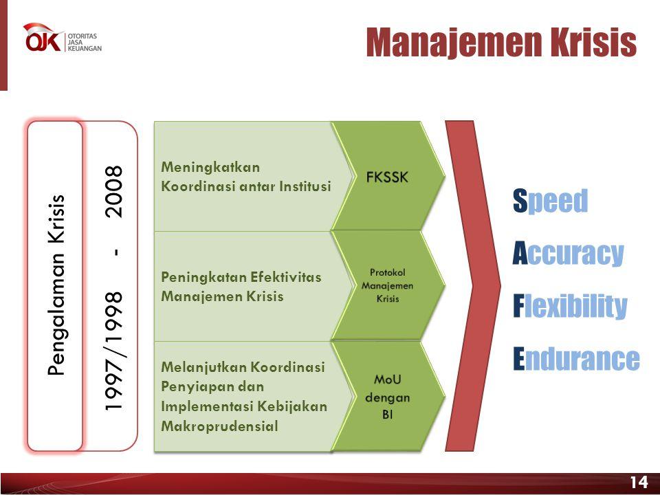 14 Meningkatkan Koordinasi antar Institusi Peningkatan Efektivitas Manajemen Krisis Melanjutkan Koordinasi Penyiapan dan Implementasi Kebijakan Makrop