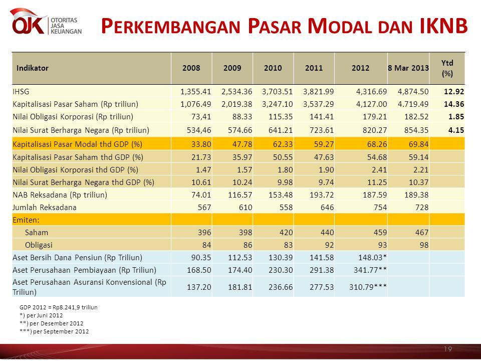 P ERKEMBANGAN P ASAR M ODAL DAN IKNB 19 Indikator200820092010201120128 Mar 2013 Ytd (%) IHSG 1,355.41 2,534.36 3,703.51 3,821.99 4,316.694,874.5012.92