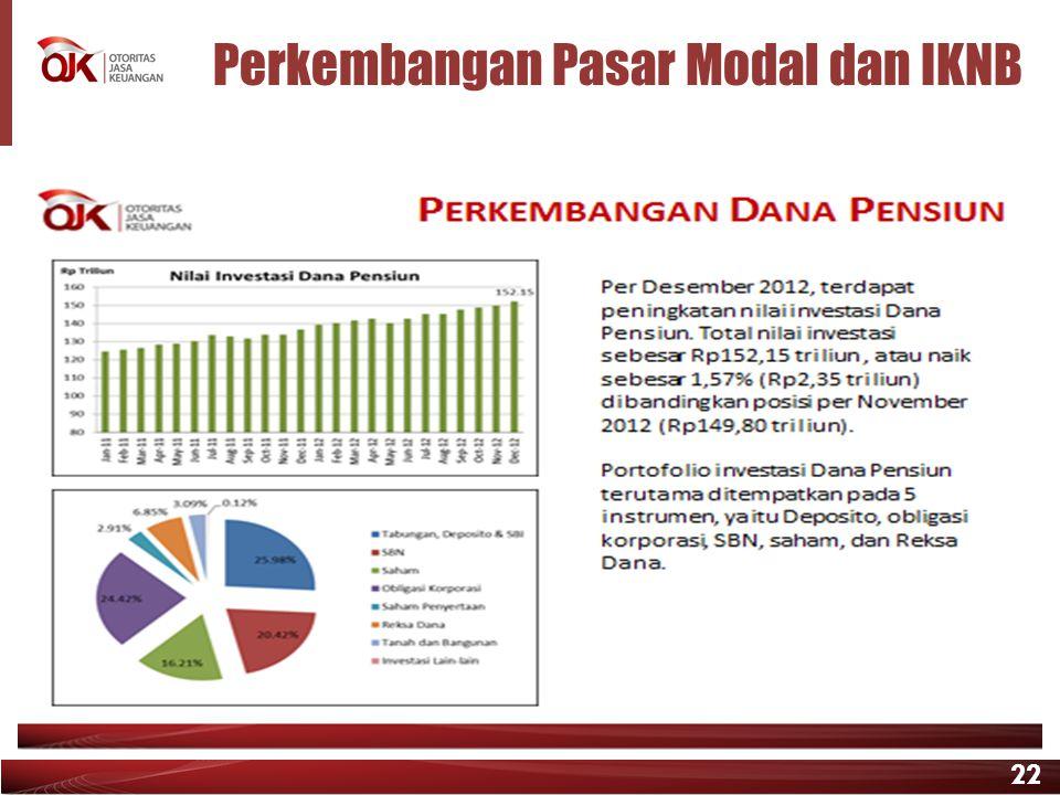 22 Perkembangan Pasar Modal dan IKNB