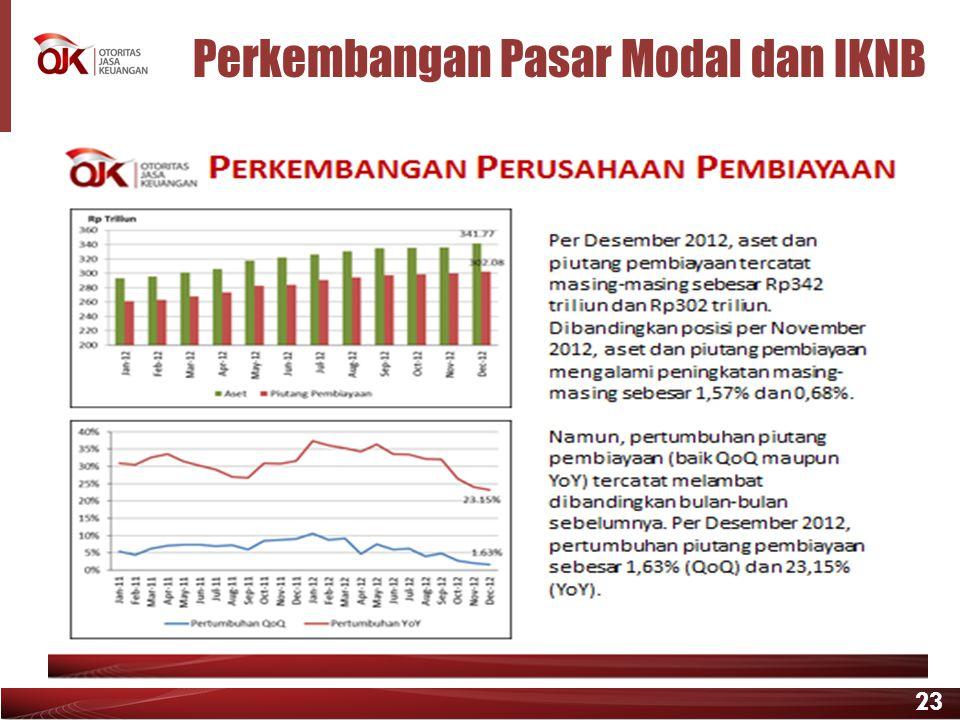 23 Perkembangan Pasar Modal dan IKNB