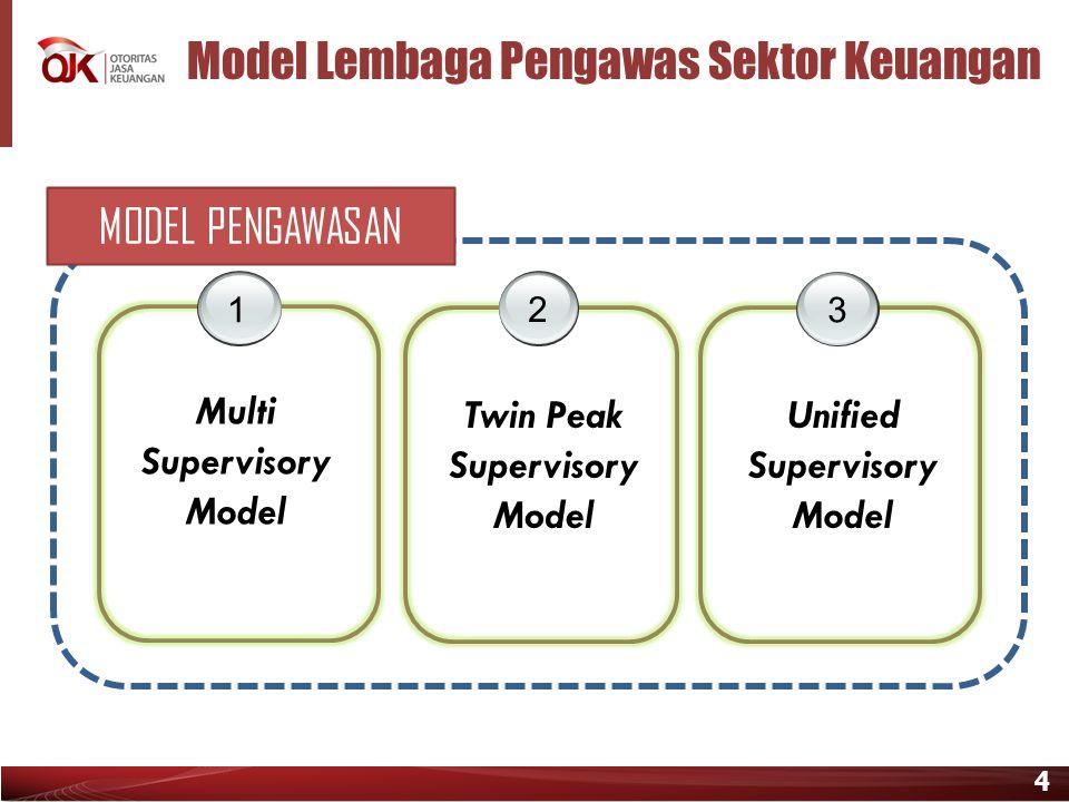 4 Model Lembaga Pengawas Sektor Keuangan 1 23 Multi Supervisory Model Twin Peak Supervisory Model Unified Supervisory Model MODEL PENGAWASAN