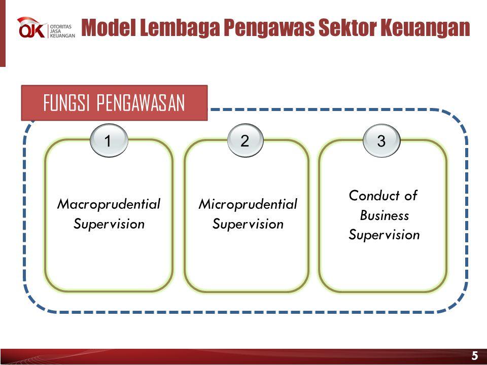 5 Model Lembaga Pengawas Sektor Keuangan 1 23 Macroprudential Supervision Microprudential Supervision Conduct of Business Supervision FUNGSI PENGAWASA