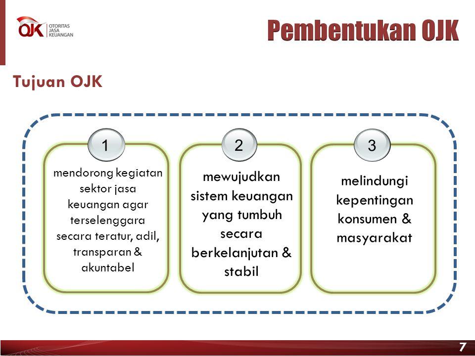 7 Tujuan OJK 1 mendorong kegiatan sektor jasa keuangan agar terselenggara secara teratur, adil, transparan & akuntabel 2 mewujudkan sistem keuangan ya