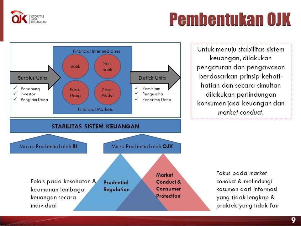 9 Surplus Units Bank Non- Bank Pasar Uang Pasar Modal Financial Intermediaries Financial Markets  Penabung  Investor  Pengirim Dana  Peminjam  Pe