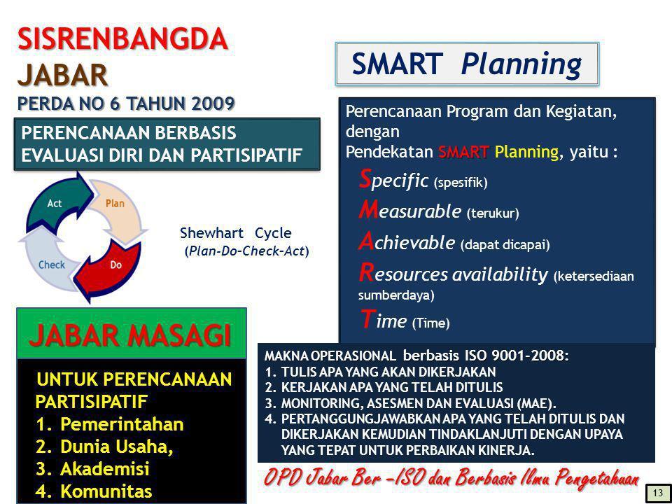 SISRENBANGDA JABAR PERDA NO 6 TAHUN 2009 Perencanaan Program dan Kegiatan, dengan SMART Pendekatan SMART Planning, yaitu : S pecific (spesifik) M easurable (terukur) A chievable (dapat dicapai) R esources availability (ketersediaan sumberdaya) T ime (Time) Perencanaan Program dan Kegiatan, dengan SMART Pendekatan SMART Planning, yaitu : S pecific (spesifik) M easurable (terukur) A chievable (dapat dicapai) R esources availability (ketersediaan sumberdaya) T ime (Time) Shewhart Cycle (Plan-Do–Check–Act) PERENCANAAN BERBASIS EVALUASI DIRI DAN PARTISIPATIF SMART Planning OPD Jabar Ber –ISO dan Berbasis Ilmu Pengetahuan MAKNA OPERASIONAL berbasis ISO 9001-2008: 1.TULIS APA YANG AKAN DIKERJAKAN 2.KERJAKAN APA YANG TELAH DITULIS 3.MONITORING, ASESMEN DAN EVALUASI (MAE).