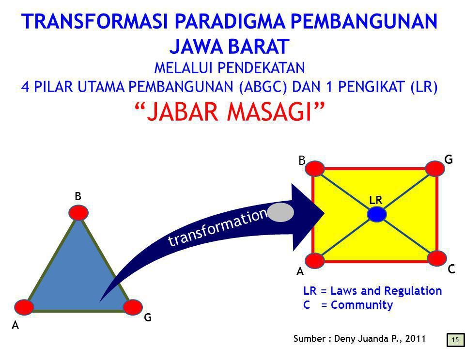 A B G C LR A B G TRANSFORMASI PARADIGMA PEMBANGUNAN JAWA BARAT MELALUI PENDEKATAN 4 PILAR UTAMA PEMBANGUNAN (ABGC) DAN 1 PENGIKAT (LR) JABAR MASAGI 15 transformation LR = Laws and Regulation C = Community Sumber : Deny Juanda P., 2011
