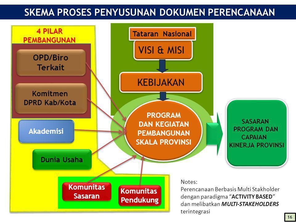 SASARAN PROGRAM DAN CAPAIAN KINERJA PROVINSI SASARAN PROGRAM DAN CAPAIAN KINERJA PROVINSI VISI & MISI KEBIJAKAN PROGRAM DAN KEGIATAN PEMBANGUNAN SKALA PROVINSI OPD/Biro Terkait OPD/Biro Terkait Komunitas Sasaran Komunitas Sasaran Komunitas Pendukung Komunitas Pendukung Akademisi Dunia Usaha Tataran Nasional Komitmen DPRD Kab/Kota Komitmen DPRD Kab/Kota SKEMA PROSES PENYUSUNAN DOKUMEN PERENCANAAN SKEMA PROSES PENYUSUNAN DOKUMEN PERENCANAAN Notes: Perencanaan Berbasis Multi Stakholder dengan paradigma ACTIVITY BASED dan melibatkan MULTI-STAKEHOLDERS terintegrasi 16 4 PILAR PEMBANGUNAN