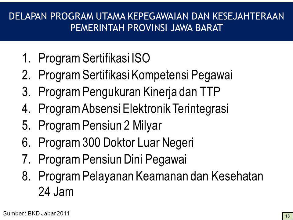 DELAPAN PROGRAM UTAMA KEPEGAWAIAN DAN KESEJAHTERAAN PEMERINTAH PROVINSI JAWA BARAT 1.Program Sertifikasi ISO 2.Program Sertifikasi Kompetensi Pegawai 3.Program Pengukuran Kinerja dan TTP 4.Program Absensi Elektronik Terintegrasi 5.Program Pensiun 2 Milyar 6.Program 300 Doktor Luar Negeri 7.Program Pensiun Dini Pegawai 8.Program Pelayanan Keamanan dan Kesehatan 24 Jam Sumber : BKD Jabar 2011 18