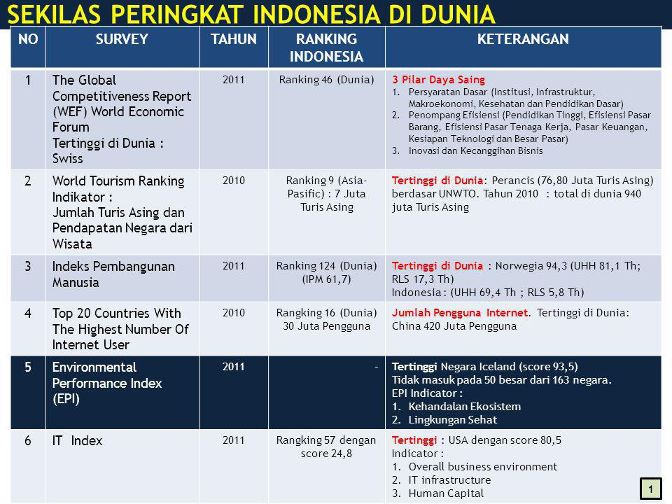 Kabupaten/Kota : 26 Luas : 3.709.528,44 Ha Kecamatan : 625 Kelurahan : 638 Desa : 5.242 Penduduk 2010 Indonesia : 237.641.326 Jiwa Jabar : 43.053.732 Jiwa Penduduk Miskin : 11,27% PROVINSI JAWA BARAT Perkembangan Jumlah Penduduk PDRB (2010) : 321,87 Trilyun Inflasi (2010) : 6,46% LPE (2010) : 6,09% IPM (2010) : 72,29 RLS (2010) : 8,02 th AKI (2007) : 228 per 100.000 Kel Hidup (rev) AKB (2009) : 38,51 per 1.000 Kel Hidup (rev) APK SD : 119,06 Rangking 5 (2010) APK SMP : 94,03 Rangking 23 (2010) APK SMA : 59,56 Rangking 31 (2010) APK PT : 11,11 Rangking 24 (2010) PDRB (2010) : 321,87 Trilyun Inflasi (2010) : 6,46% LPE (2010) : 6,09% IPM (2010) : 72,29 RLS (2010) : 8,02 th AKI (2007) : 228 per 100.000 Kel Hidup (rev) AKB (2009) : 38,51 per 1.000 Kel Hidup (rev) APK SD : 119,06 Rangking 5 (2010) APK SMP : 94,03 Rangking 23 (2010) APK SMA : 59,56 Rangking 31 (2010) APK PT : 11,11 Rangking 24 (2010) Kontribusi PDRB Jawa Barat terhadap PDB Nasional : 14,58 % (Thn.