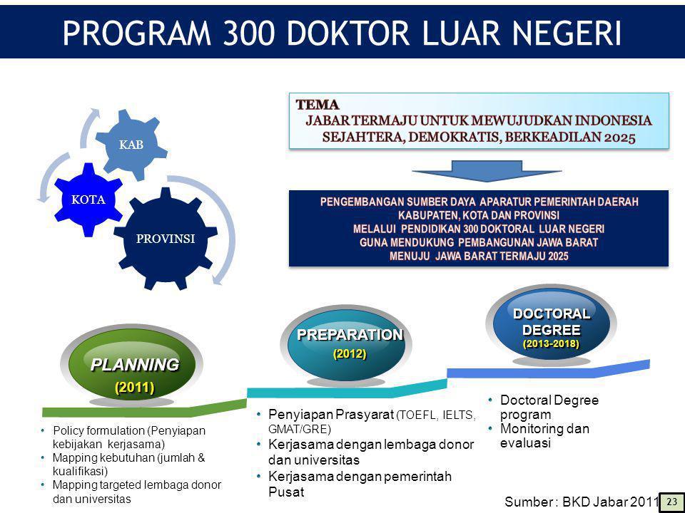 PROVINSI KOTA KAB PROGRAM 300 DOKTOR LUAR NEGERI Penyiapan Prasyarat (TOEFL, IELTS, GMAT/GRE) Kerjasama dengan lembaga donor dan universitas Kerjasama dengan pemerintah Pusat Doctoral Degree program Monitoring dan evaluasi PREPARATION(2012)PREPARATION(2012) PLANNING(2011)PLANNING(2011) DOCTORAL DEGREE (2013-2018) DOCTORAL DEGREE (2013-2018) Policy formulation (Penyiapan kebijakan kerjasama) Mapping kebutuhan (jumlah & kualifikasi) Mapping targeted lembaga donor dan universitas Sumber : BKD Jabar 2011 23