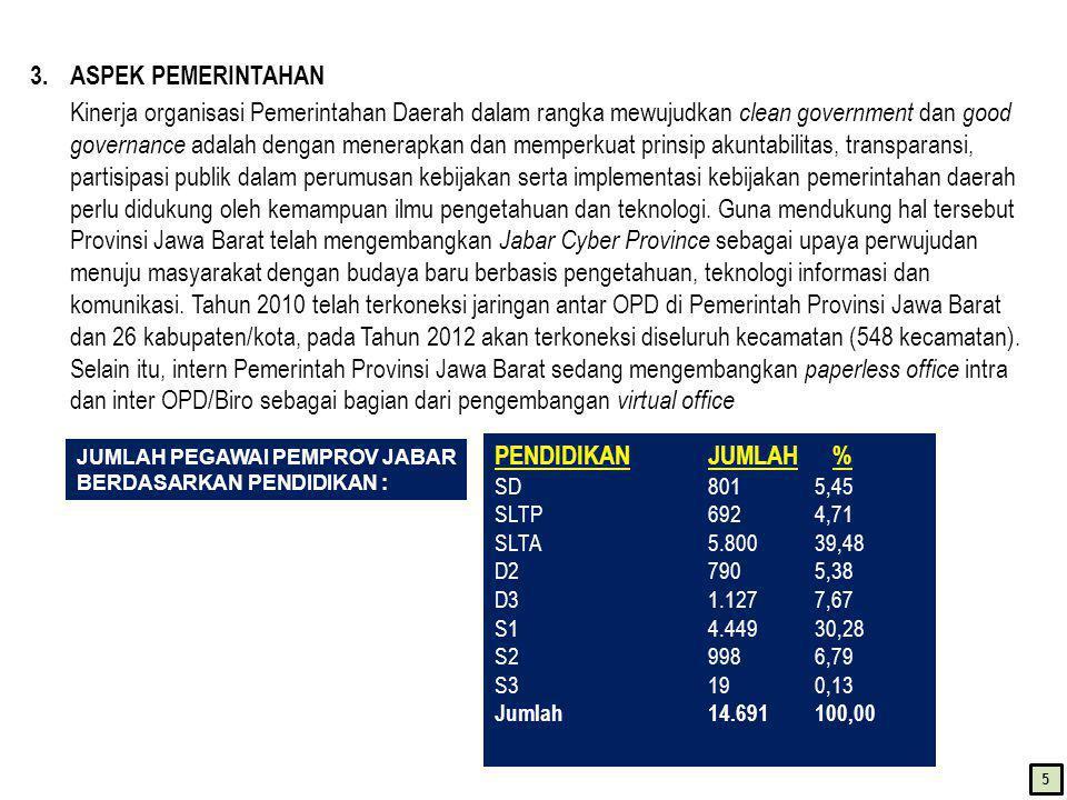 4.ASPEK SOSIAL BUDAYA a.Jumlah penduduk Jawa Barat yang terus meningkat dari tahun ke tahun dengan rata-rata laju pertumbuhan penduduk (LPP) dalam kurun waktu 2000-2010 sebesar 1,89 %, untuk itu diperlukan pengendalian jumlah penduduk dengan menekan laju pertumbuhan penduduk dari 1,70% tahun 2008 menjadi 1,36% pada tahun 2013.
