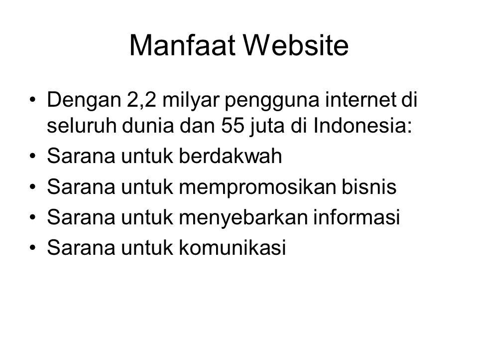 Manfaat Website •Dengan 2,2 milyar pengguna internet di seluruh dunia dan 55 juta di Indonesia: •Sarana untuk berdakwah •Sarana untuk mempromosikan bisnis •Sarana untuk menyebarkan informasi •Sarana untuk komunikasi