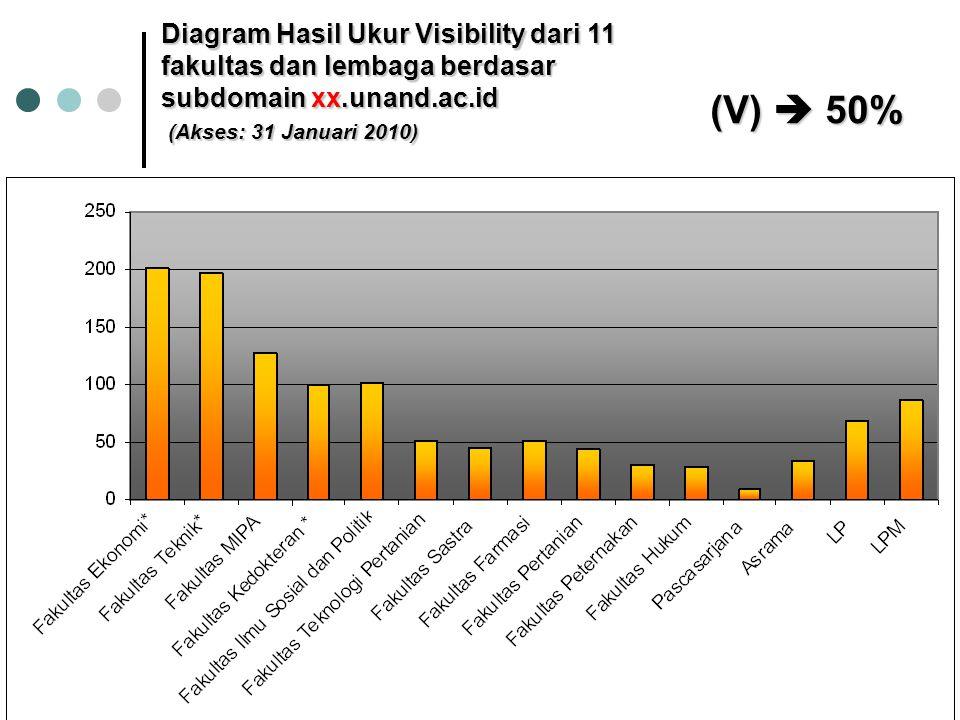 Diagram Hasil Ukur Visibility dari 11 fakultas dan lembaga berdasar subdomain xx.unand.ac.id (Akses: 31 Januari 2010) (V)  50%
