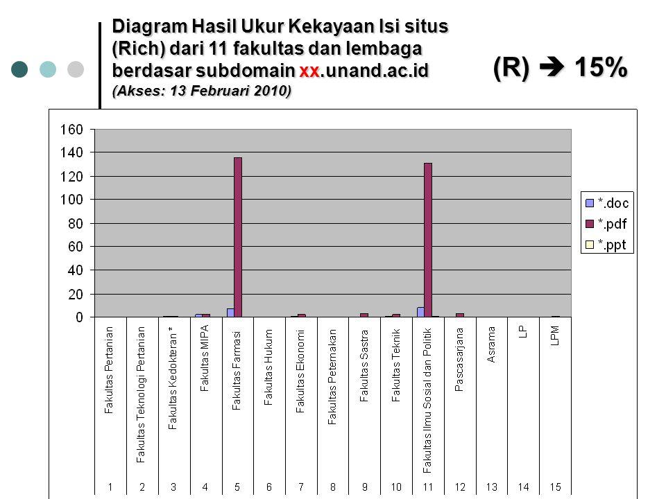 Diagram Hasil Ukur Kekayaan Isi situs (Rich) dari 11 fakultas dan lembaga berdasar subdomain xx.unand.ac.id (Akses: 13 Februari 2010) (R)  15%