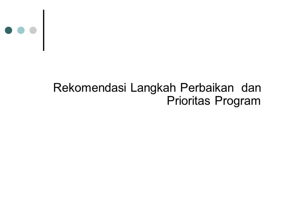 Rekomendasi Langkah Perbaikan dan Prioritas Program