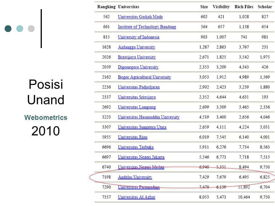 Posisi Unand Webometrics 2010