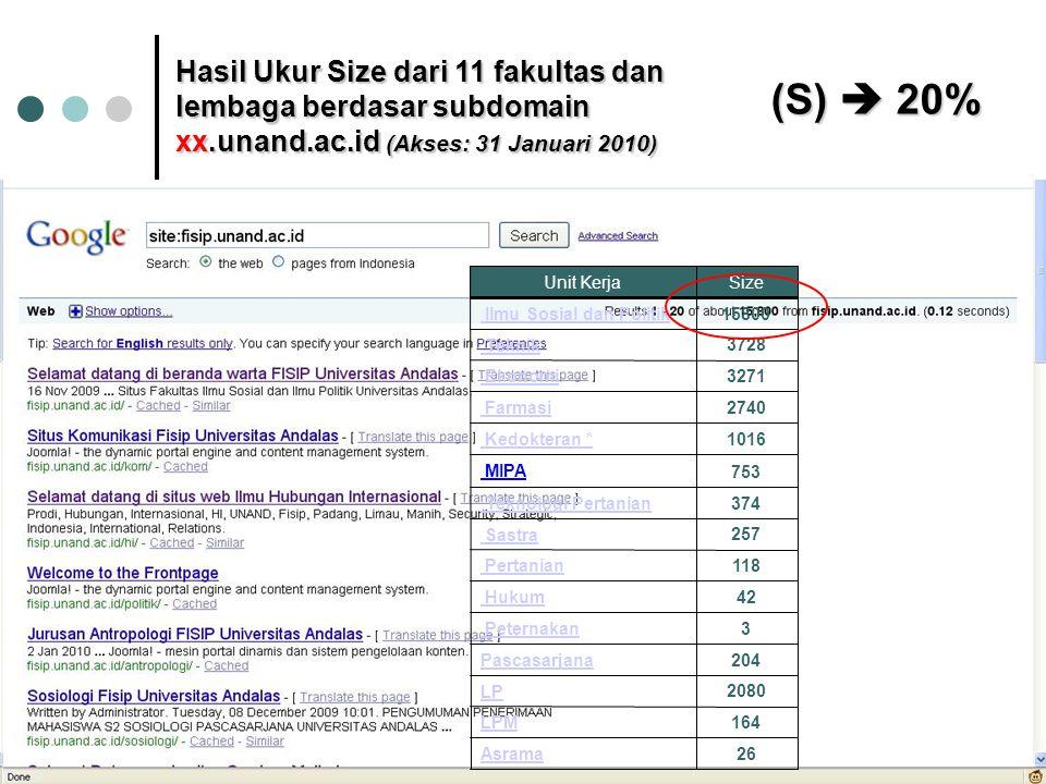 Hasil Ukur Size dari 11 fakultas dan lembaga berdasar subdomain xx.unand.ac.id (Akses: 31 Januari 2010) Unit KerjaSize Ilmu Sosial dan Politik 15800