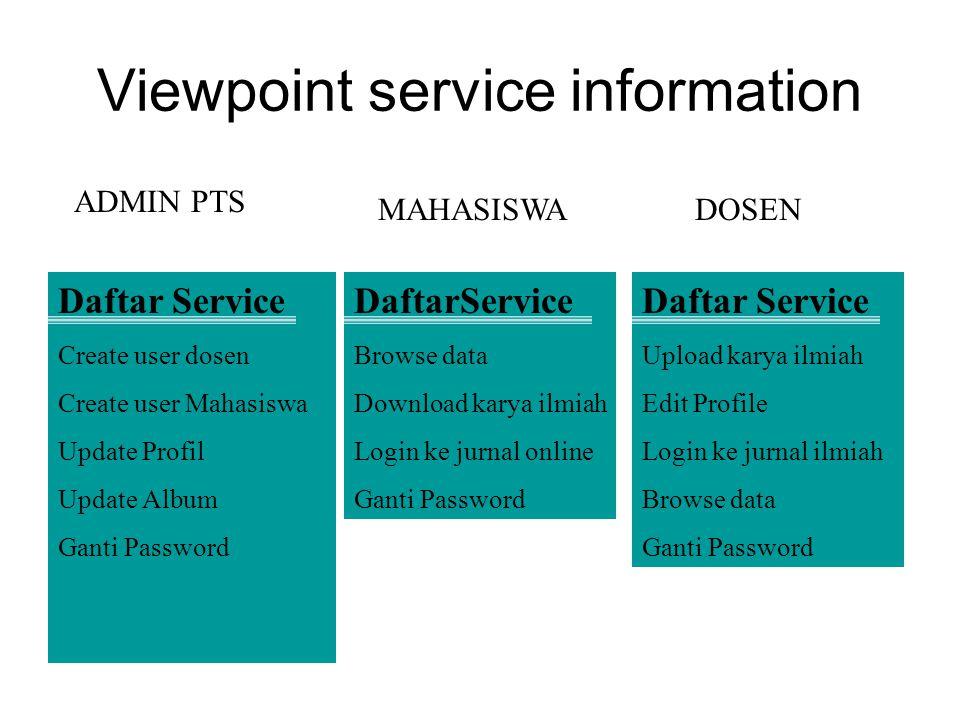 Viewpoint data/control Control Input Login Upload karya ilmiah Hapus Karya Ilmiah DOSEN Control Input User name Password Nama File & extensi Ukuran File