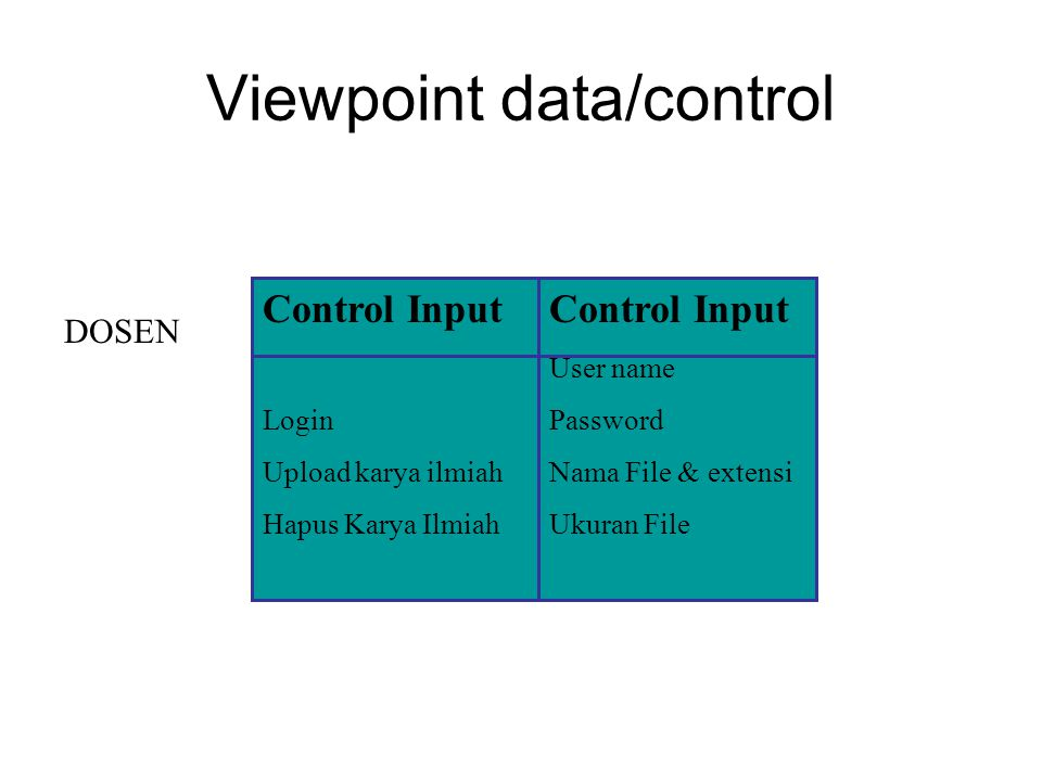 Viewpoint data/control Control Input Login Upload karya ilmiah Hapus Karya Ilmiah DOSEN Control Input User name Password Nama File & extensi Ukuran Fi