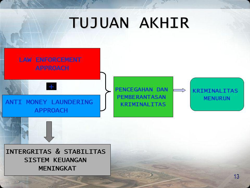13 LAW ENFORCEMENT APPROACH ANTI MONEY LAUNDERING APPROACH + PENCEGAHAN DAN PEMBERANTASAN KRIMINALITAS MENURUN INTERGRITAS & STABILITAS SISTEM KEUANGA