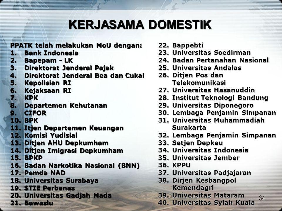 34 KERJASAMA DOMESTIK PPATK telah melakukan MoU dengan: 1.Bank Indonesia 2.Bapepam - LK 3.Direktorat Jenderal Pajak 4.Direktorat Jenderal Bea dan Cuka