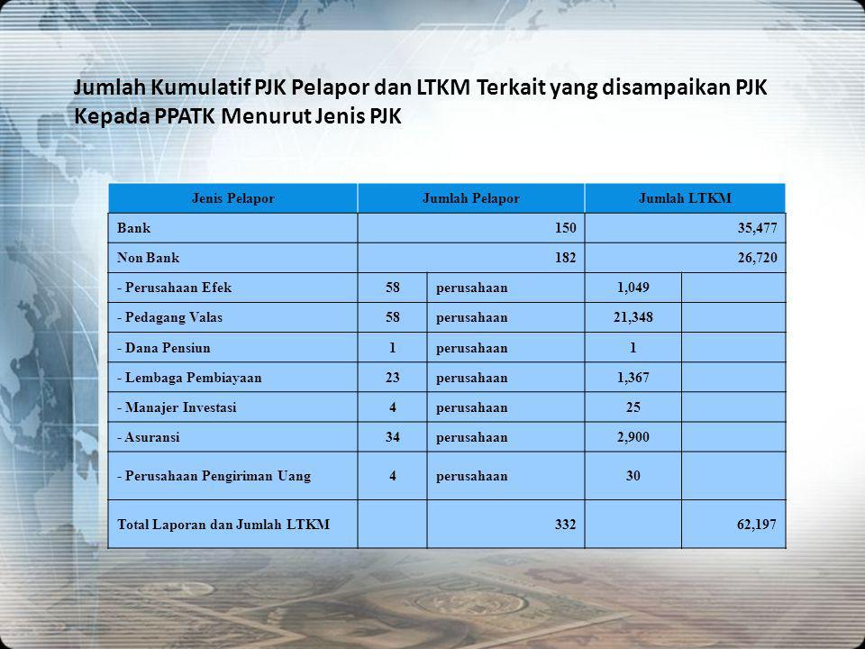 Jumlah Kumulatif PJK Pelapor dan LTKM Terkait yang disampaikan PJK Kepada PPATK Menurut Jenis PJK Jenis PelaporJumlah PelaporJumlah LTKM Bank15035,477
