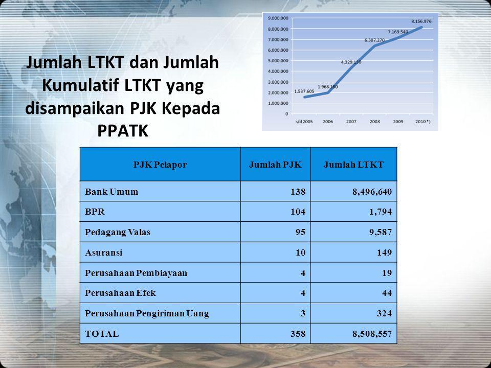 Jumlah LTKT dan Jumlah Kumulatif LTKT yang disampaikan PJK Kepada PPATK PJK PelaporJumlah PJKJumlah LTKT Bank Umum1388,496,640 BPR1041,794 Pedagang Va