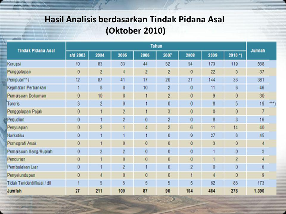 Hasil Analisis berdasarkan Tindak Pidana Asal (Oktober 2010)