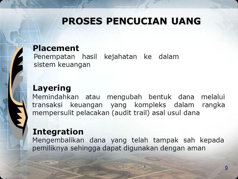 9 PROSES PENCUCIAN UANG Placement Penempatan hasil kejahatan ke dalam sistem keuangan Layering Memindahkan atau mengubah bentuk dana melalui transaksi