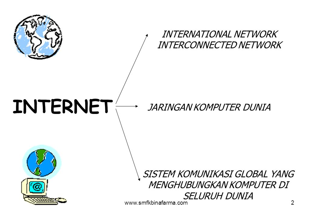 www.smfkbinafarma.com2 INTERNET INTERNATIONAL NETWORK INTERCONNECTED NETWORK JARINGAN KOMPUTER DUNIA SISTEM KOMUNIKASI GLOBAL YANG MENGHUBUNGKAN KOMPUTER DI SELURUH DUNIA