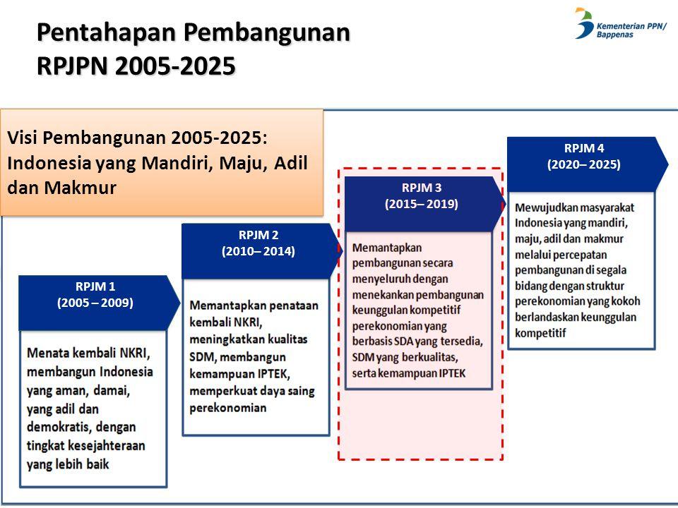 Pentahapan Pembangunan RPJPN 2005-2025 10 RPJM 1 (2005 – 2009) RPJM 2 (2010– 2014) RPJM 4 (2020– 2025) RPJM 3 (2015– 2019) Visi Pembangunan 2005-2025: