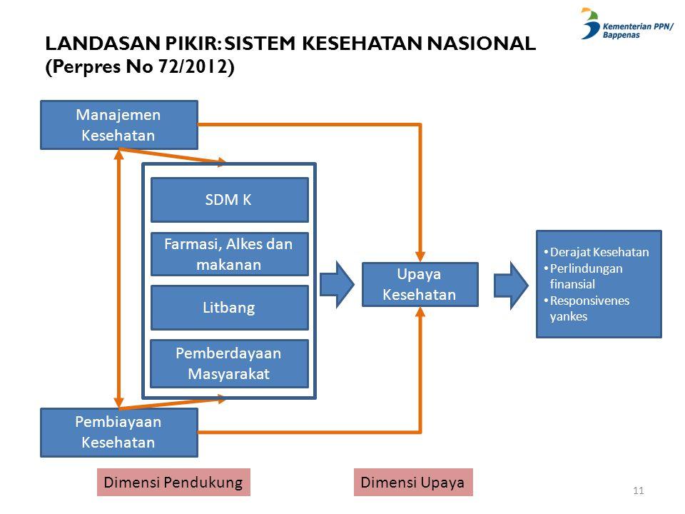 LANDASAN PIKIR: SISTEM KESEHATAN NASIONAL (Perpres No 72/2012) SDM K Farmasi, Alkes dan makanan Litbang Pemberdayaan Masyarakat Manajemen Kesehatan Pe
