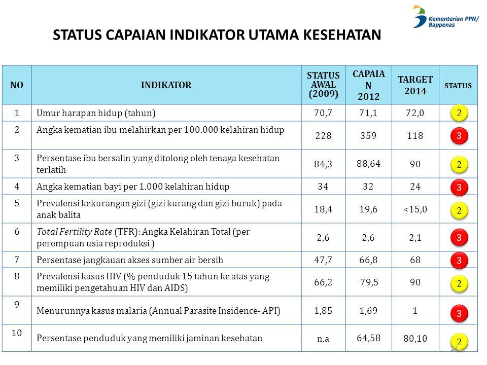 STATUS CAPAIAN INDIKATOR UTAMA KESEHATAN NOINDIKATOR STATUS AWAL (2009) CAPAIA N 2012 TARGET 2014 STATUS 1Umur harapan hidup (tahun) 70,771,172,0 2Ang