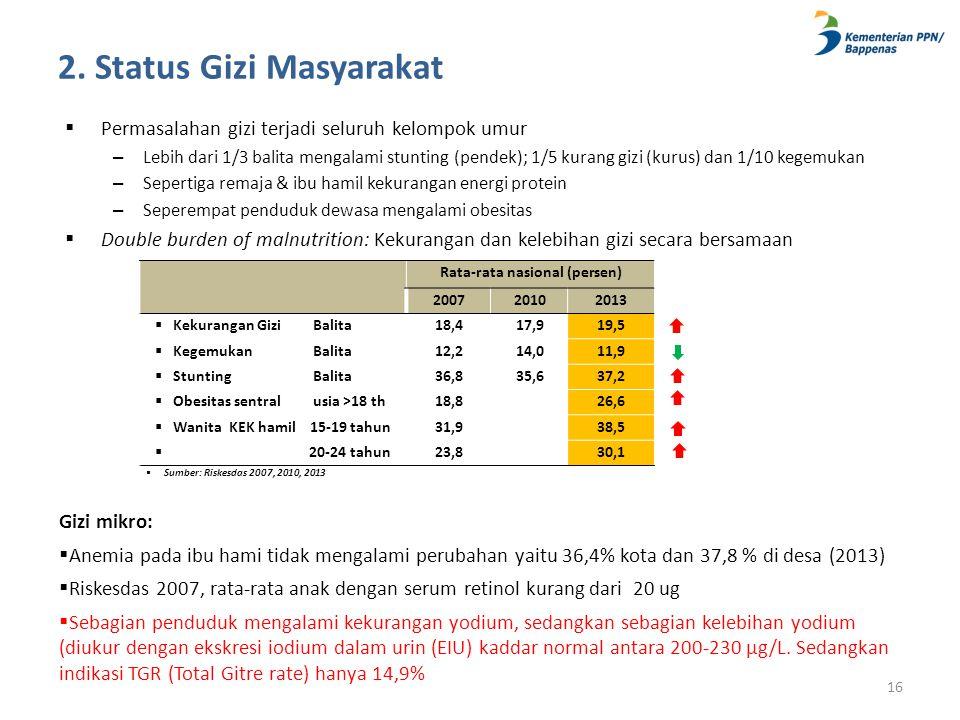 2. Status Gizi Masyarakat  Permasalahan gizi terjadi seluruh kelompok umur – Lebih dari 1/3 balita mengalami stunting (pendek); 1/5 kurang gizi (kuru