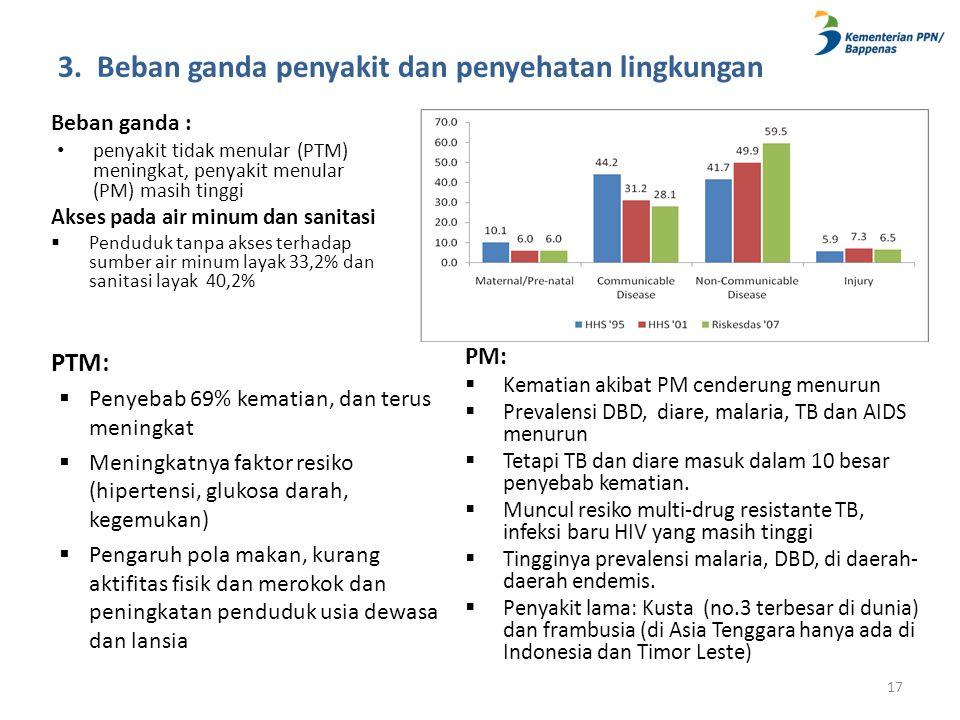 3. Beban ganda penyakit dan penyehatan lingkungan Beban ganda : • penyakit tidak menular (PTM) meningkat, penyakit menular (PM) masih tinggi Akses pad