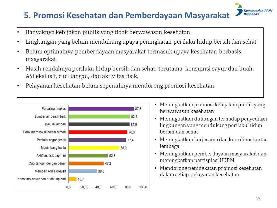 5. Promosi Kesehatan dan Pemberdayaan Masyarakat 19 • Banyaknya kebijakan publik yang tidak berwawasan kesehatan • Lingkungan yang belum mendukung upa