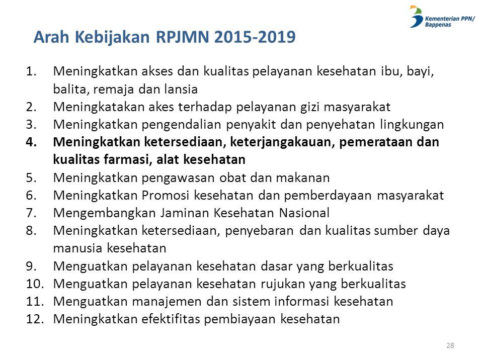 Arah Kebijakan RPJMN 2015-2019 1.Meningkatkan akses dan kualitas pelayanan kesehatan ibu, bayi, balita, remaja dan lansia 2.Meningkatakan akes terhada