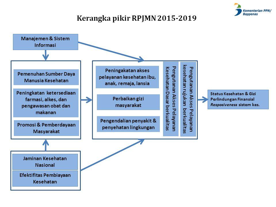 Status Kesehatan & Gizi Perlindungan Finansial Resposiveness sistem kes. Peningakatan akses pelayanan kesehatan ibu, anak, remaja, lansia Perbaikan gi