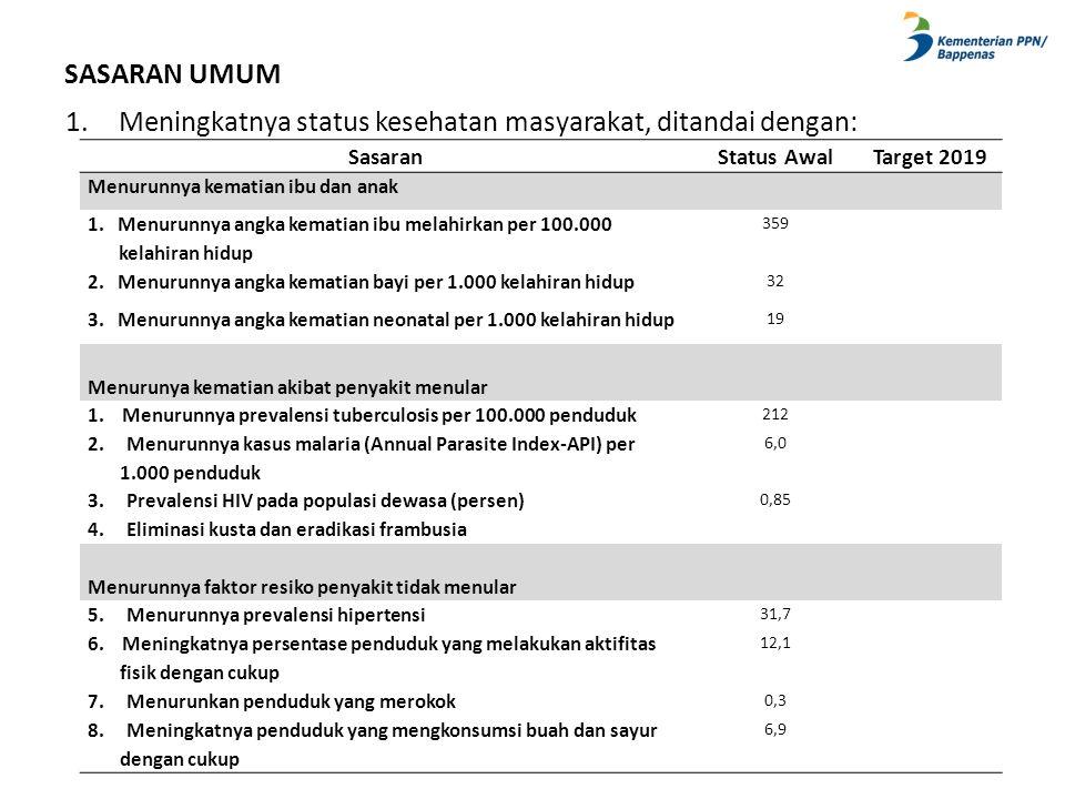 SASARAN UMUM 1.Meningkatnya status kesehatan masyarakat, ditandai dengan: SasaranStatus AwalTarget 2019 Menurunnya kematian ibu dan anak 1. Menurunnya