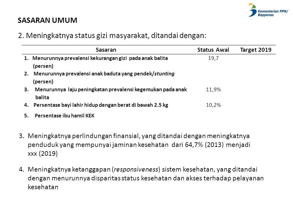 SASARAN UMUM 2. Meningkatnya status gizi masyarakat, ditandai dengan: SasaranStatus AwalTarget 2019 1. Menurunnya prevalensi kekurangan gizi pada anak