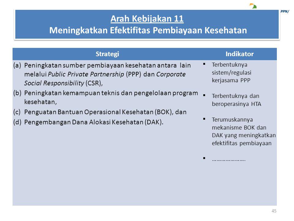 StrategiIndikator (a)Peningkatan sumber pembiayaan kesehatan antara lain melalui Public Private Partnership (PPP) dan Corporate Social Responsibility